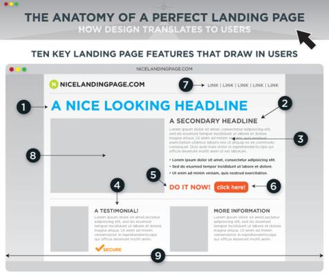 Kesalahan dalam Landing Page