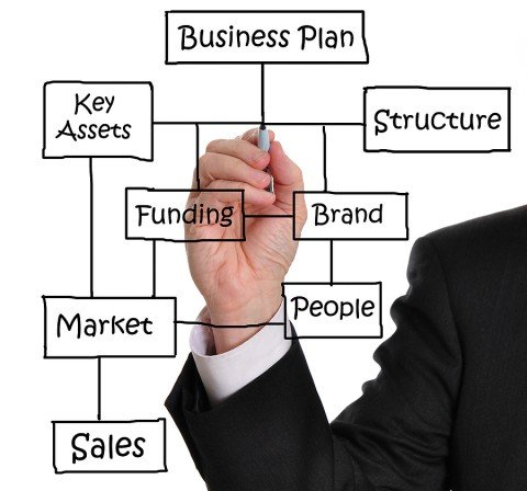 contoh business plan catering