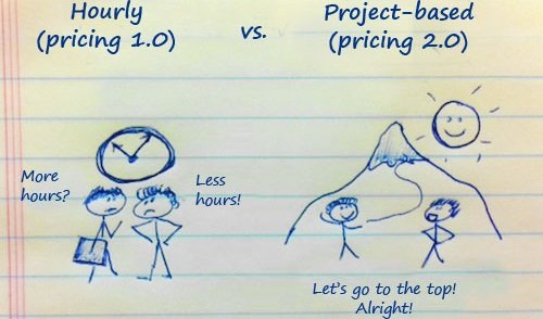 Rate per hour vs rate per project