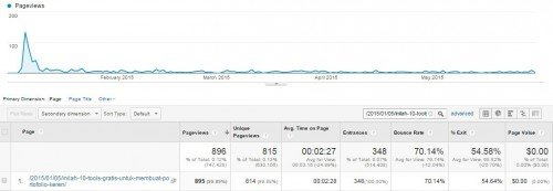 Analytics from one of Sribu's SEO articles