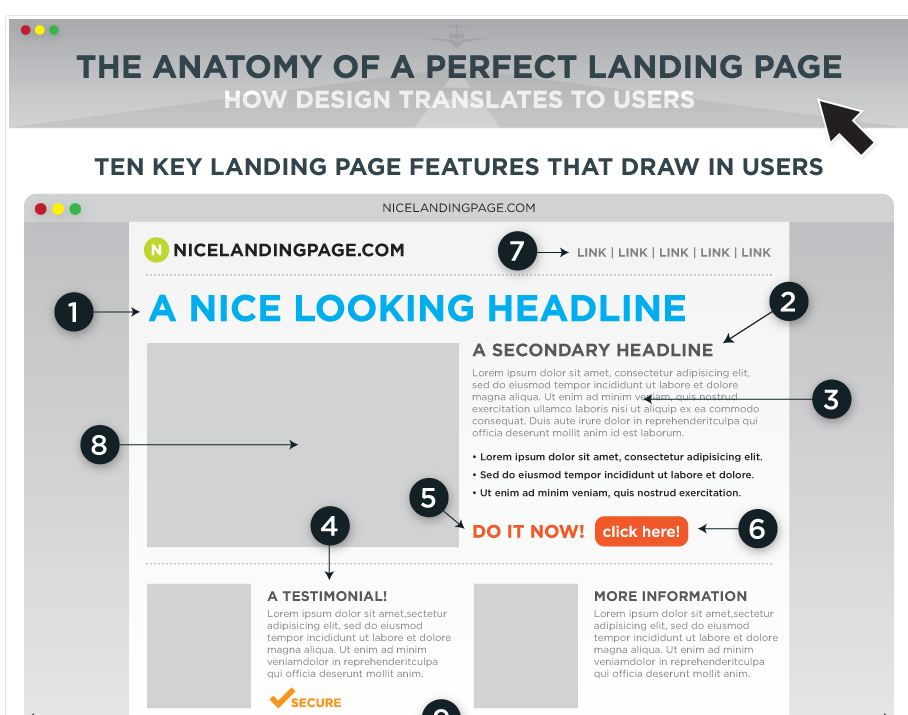 Perfect Landing Page?