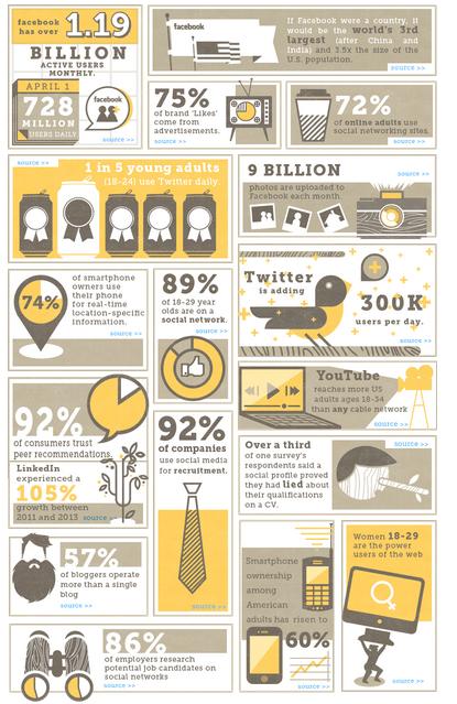 Data-data bukti  statistik vitalnya posisi social media saat ini