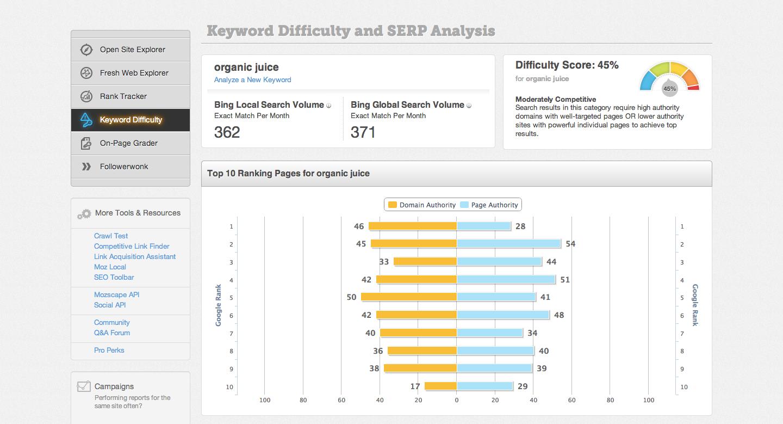 Keyword-Difficulty-SERP-Analysis-organic-juice