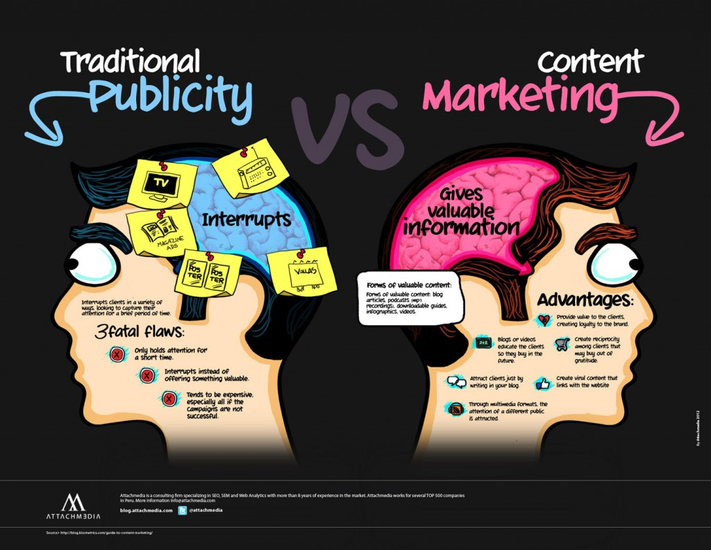 content-marketing-traditional-marketing