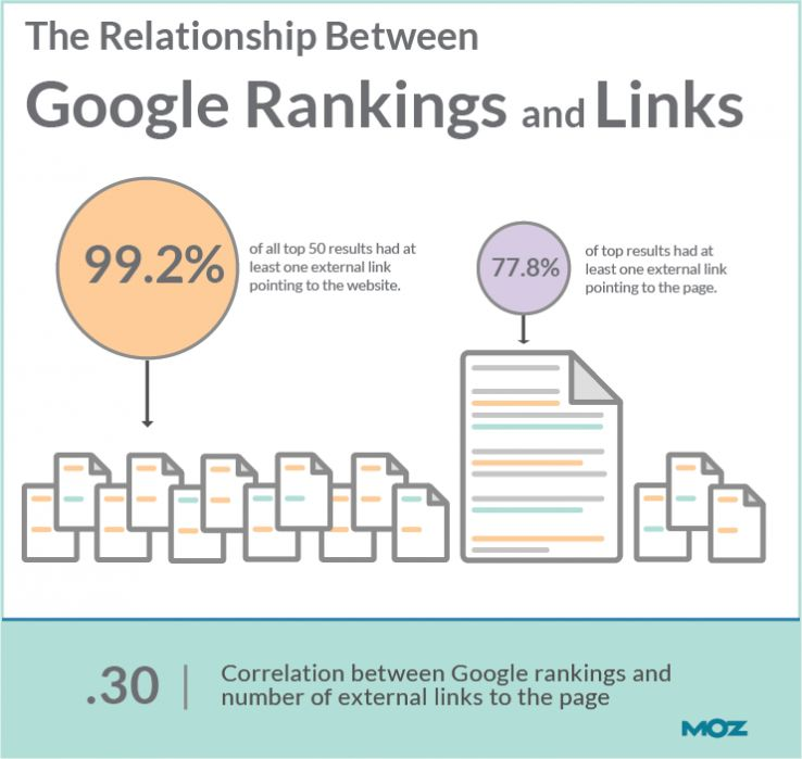 google-ranking-links