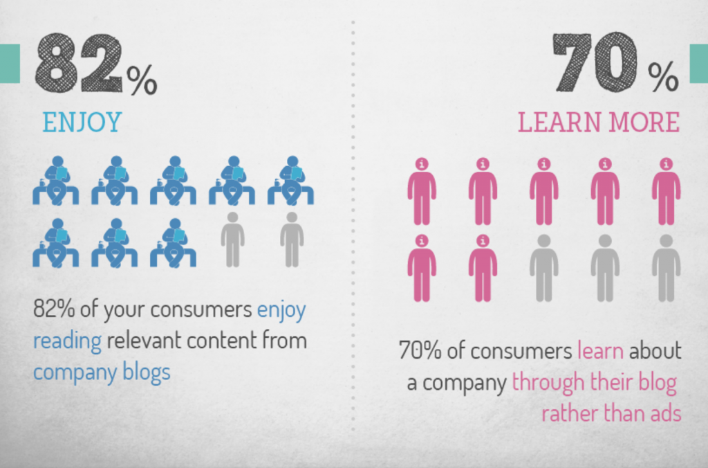 blog consumers infographic