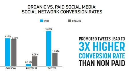 social network conversion rates