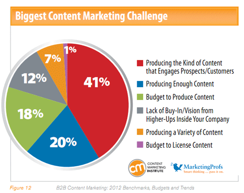 content marketing challenge