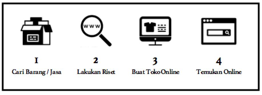 Memulai bisnis online