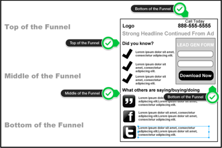 Landing-Page-Mistakes-messaging-for-funnel