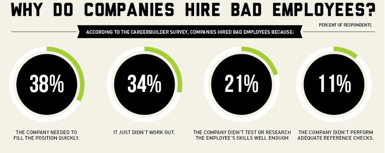 3028628-slide-s-4-3028628how-much-that-bad-hire-will-actually-cost-you-infographic