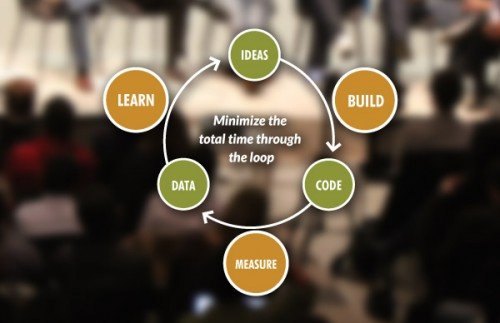 Diagram The Lean Start-up Method dari Eric Ries