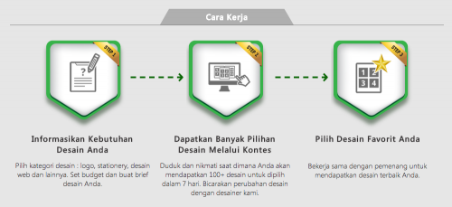 Halaman How It Works yang dimiliki entitas A