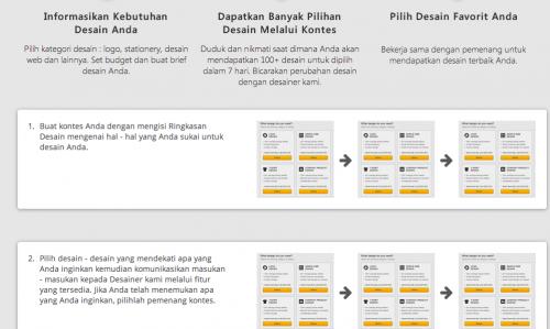 Detail halaman cara kerja milik entitas A yang sama persis dengan halaman cara kerja Sribu.com