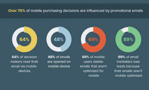 Mobile Email Importance