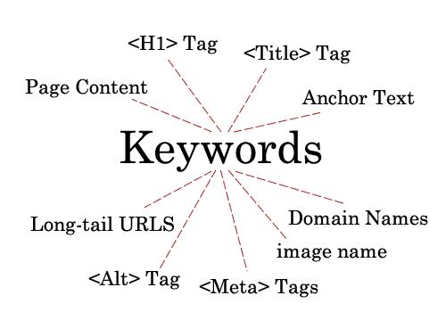 Skema penempatan Keyword