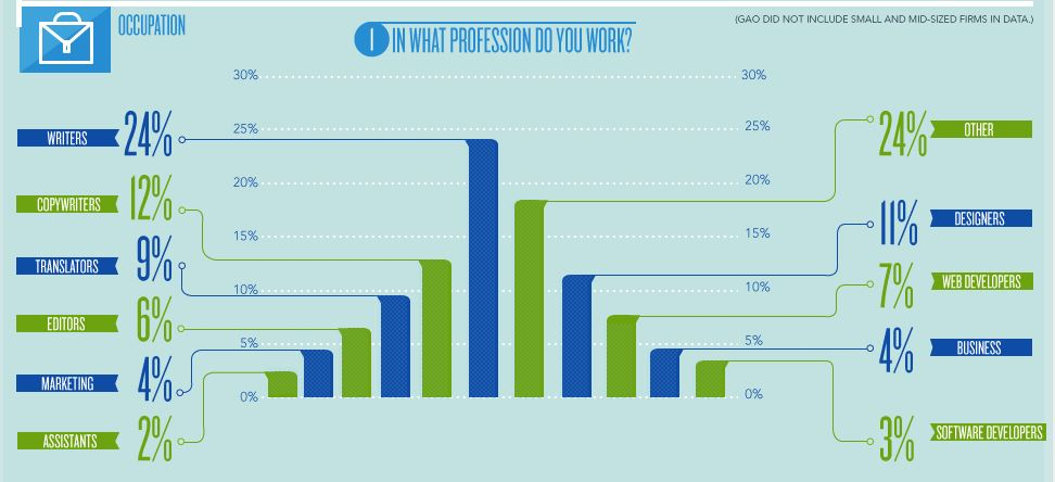 infographic freelancer