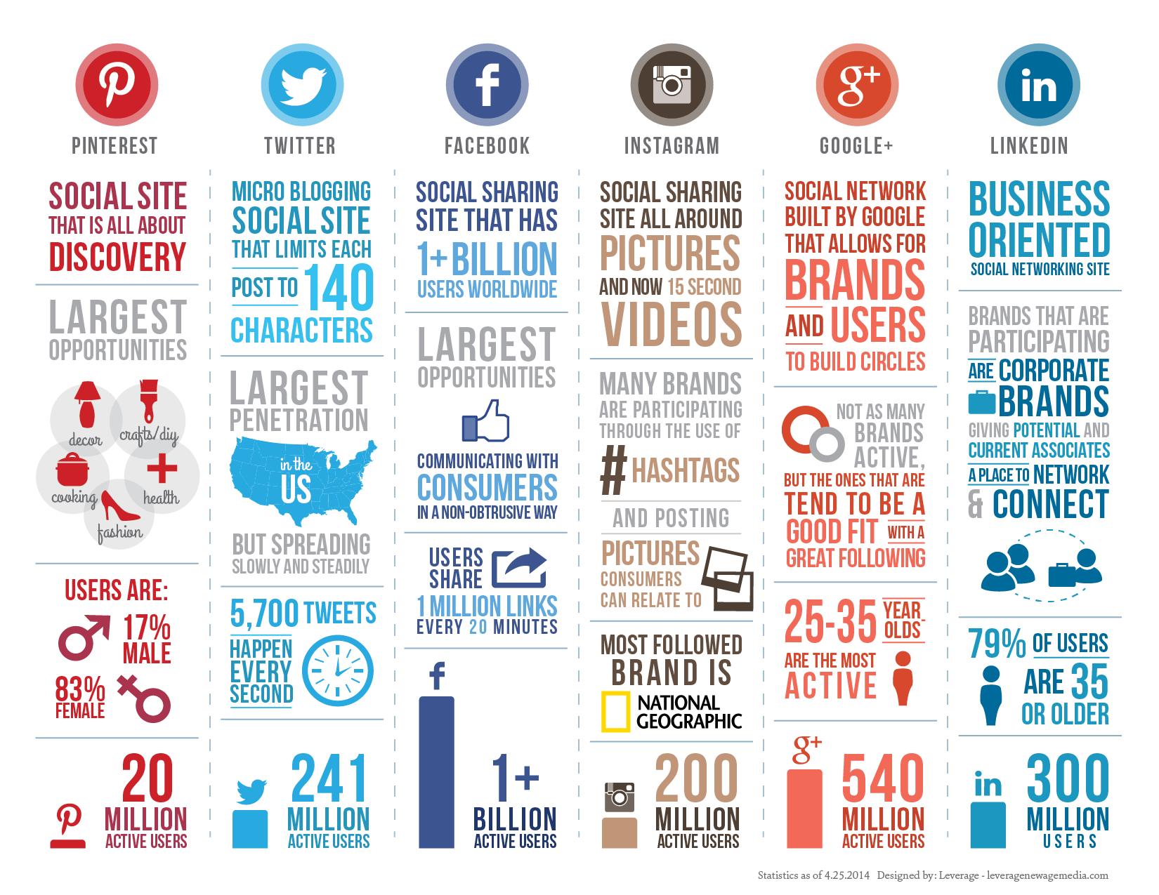 Menentukan 5 Jenis Media Sosial yang Tepat untuk Bisnis Anda