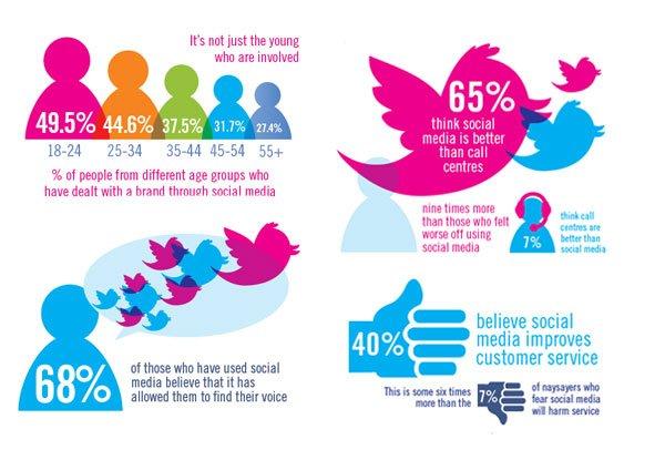 social-media-customer-service