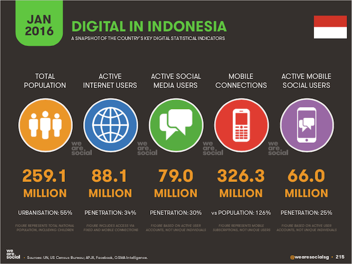 wearesocial-2016-indonesia-