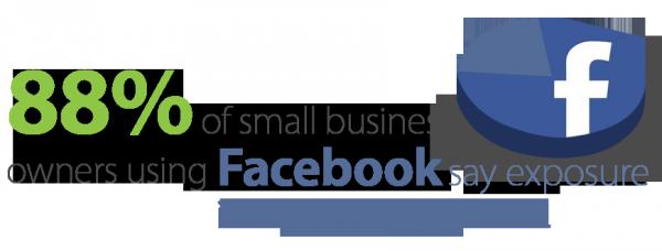Facebook for Blog Marketing