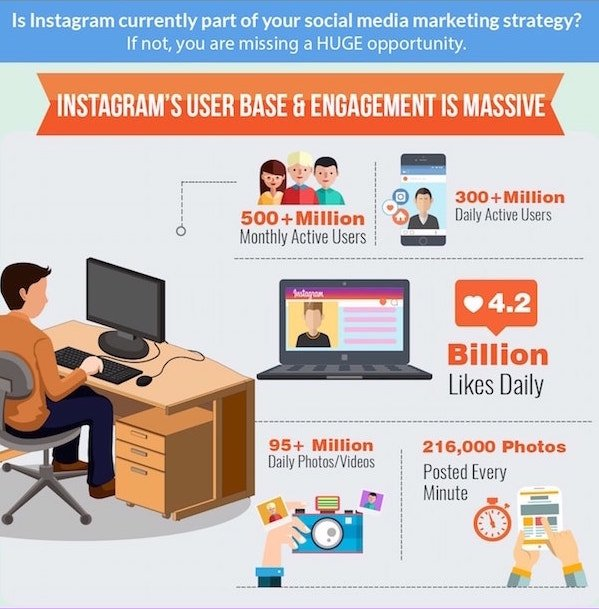 strategi konten Instagram User Base