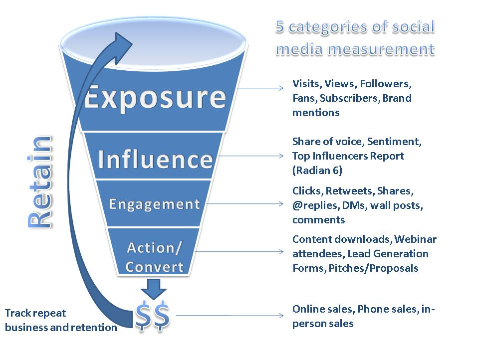 social media categories measurement