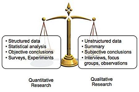 Perbandingan antara riset pasar kuantitatif vs kualitatif
