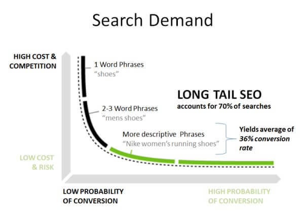 search demand keywords