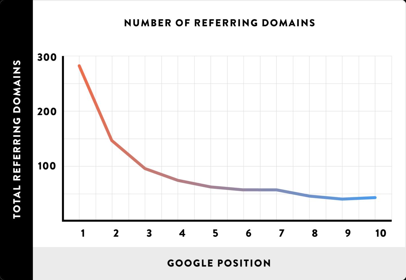 seo off page mempengaruhi peringkat di google