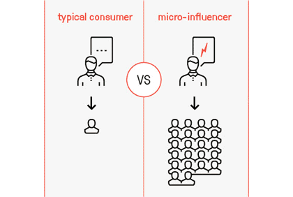 Peran micro-influencer dalam marketing