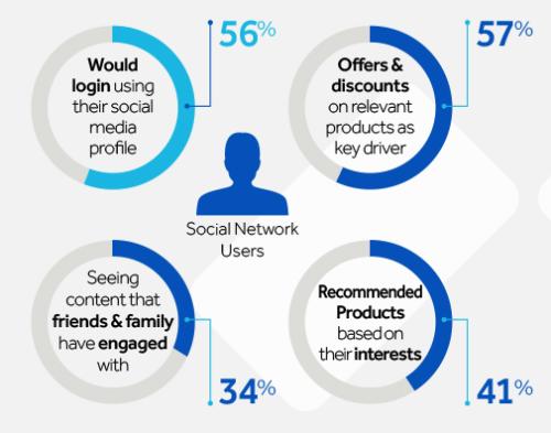 Personalisasi sosial media untuk tujuan marketing