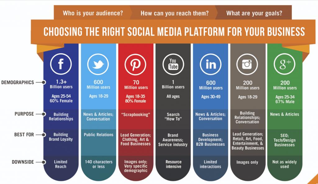 Platform media sosial yang tepat untuk bisnis