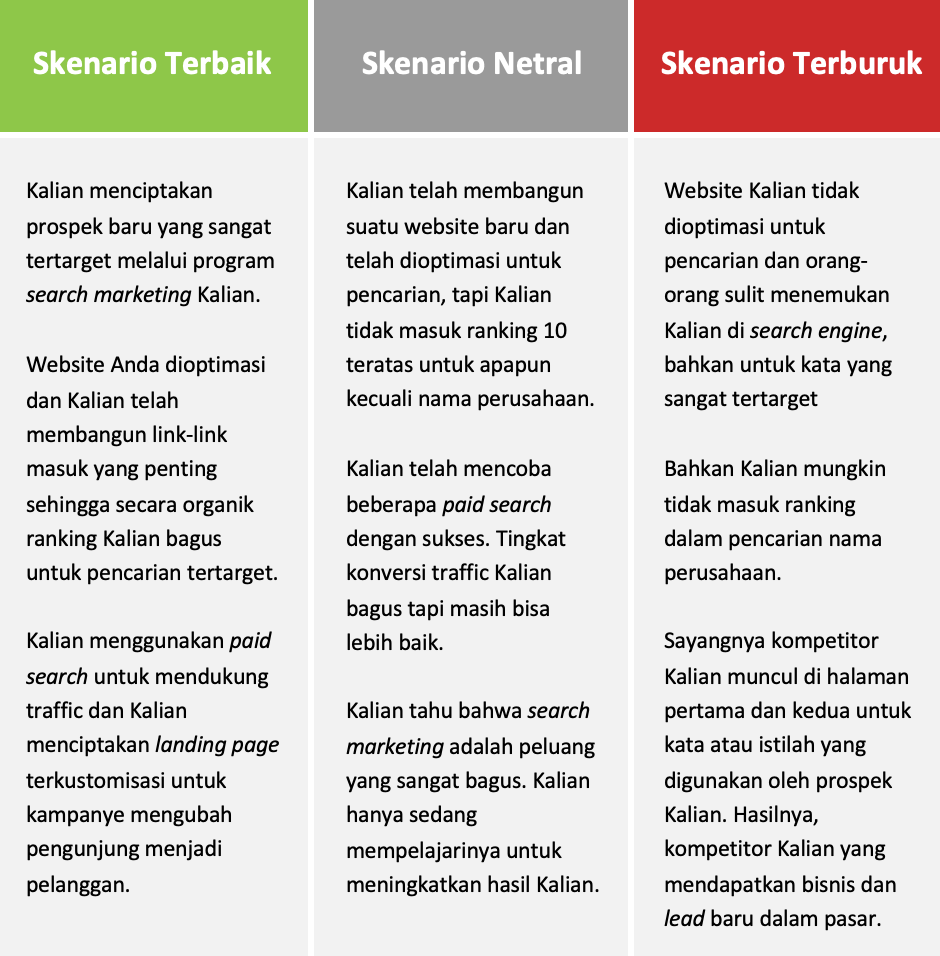 skenario search engine marketing