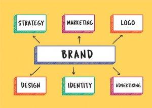 cara branding