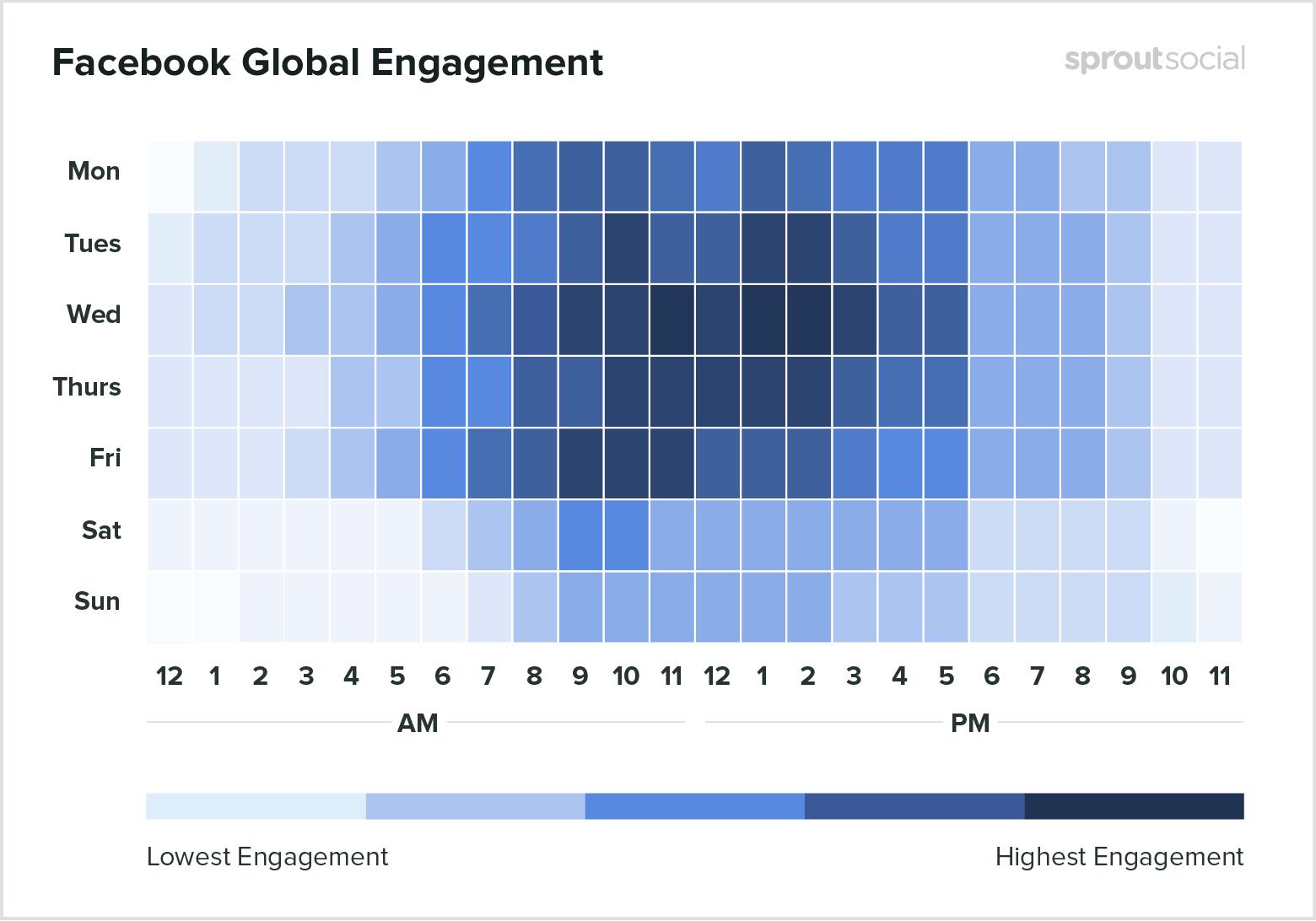 Waktu Posting Facebook Global